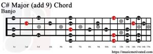 C# Major (add 9) Banjo chord