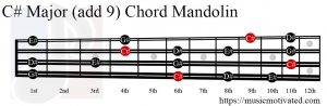 C# Major (add 9) Mandolin chord