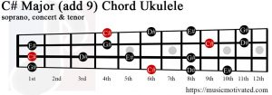 C# Major add 9 ukulele chord
