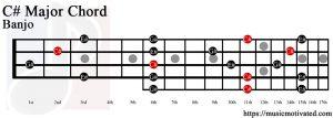 C# Major chord banjo