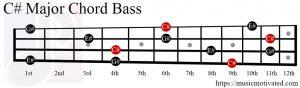 C# Major chord bass