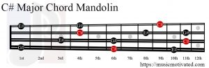 C# Major chord mandolin