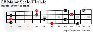 C# major chord ukulele