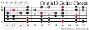 C#min13 chord on a guitar