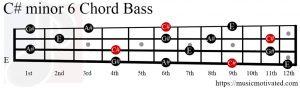 C#min6 chord Bass