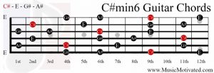C#min6 chord on a guitar