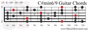 C# minor 6/9 chord on a guitar