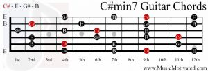 C#min7 chord on a guitar