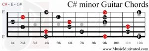C# minor chord on a guitar