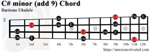 C# minor add 9 Baritone ukulele chord