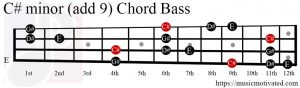 C# minor (add 9) chord Bass