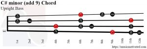 C# minor (add 9) Upright Bass chord