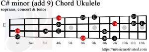 C# minor add 9 Ukulele chord