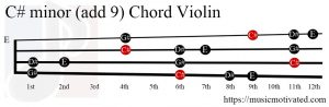 C# minor add 9 Violin chord