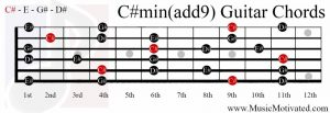 C# minor add 9th chord on a guitar