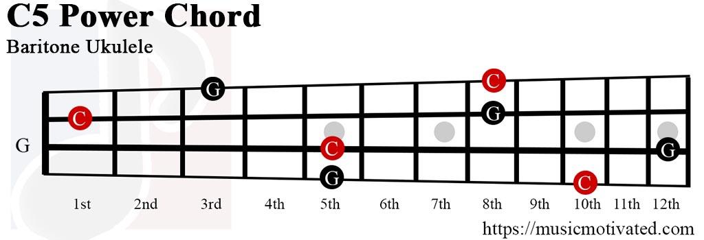 C5 Power Chord