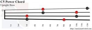 C5 power Upright Bass chord
