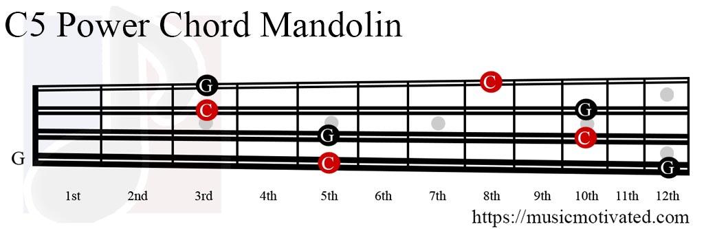 Unique C5 Guitar Chord Illustration - Song Chords Images - apa ...
