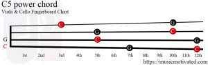 C5 power Viola Cello chord