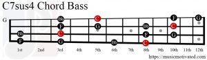C7sus4 chord Bass