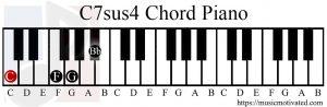 C7sus4 chord piano