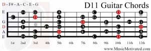D11 chord on a guitar