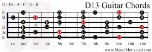 D13 chord on a guitar
