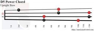 D5 power Upright Bass chord
