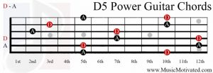 D 5th Power Chord on a guitar