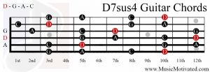 D7sus4 chord on a guitar