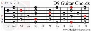 D9 chord on a guitar