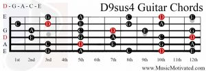 D9sus4 chord on a guitar