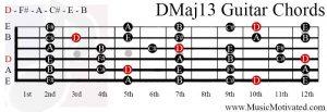 DMaj13 chord on a guitar