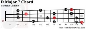 D Major 7 Baritone ukulele chord