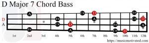 D Major 7 chord Bass
