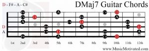 DMaj7 chord on a guitar