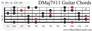 DMaj7#11 chord on a guitar