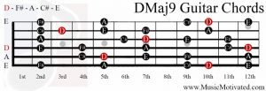 DMaj9 chord on a guitar