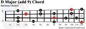 D Major add 9 Baritone ukulele chord