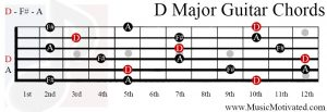 D Major chord on a guitar