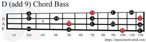 D (add 9) chord Bass