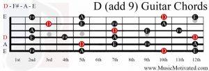 D(add9) chord on a guitar