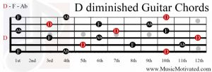D diminished chord guitar