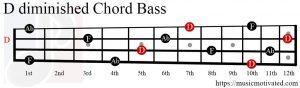 Ddim chord Bass