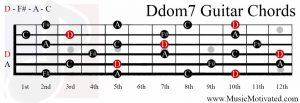 Ddom7 chord on a guitar