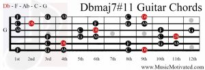 Dbmaj7#11 chord on a guitar