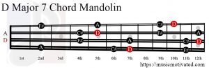 D Major 7 Mandolin chord