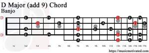 D Major (add 9) Banjo chord