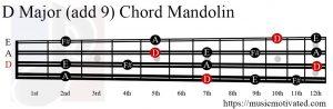 D Major (add 9) Mandolin chord