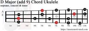 D Major add 9 ukulele chord